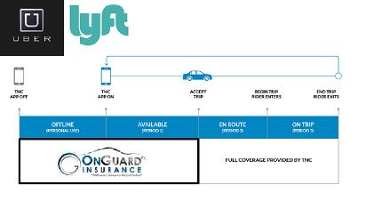 Uber Insurance